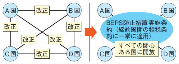 BEPS防止措置実施条約のイメージ
